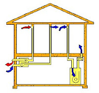 Heat Recovery Ventilation Systems