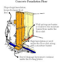 Concrete Foundation Floors