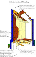 Exterior Insulated Sheathing