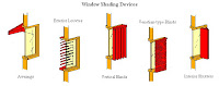Window Shading Devices