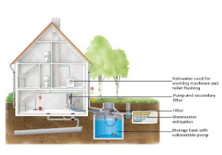 Above Ground Storage Systems Are Generally Developed For Garden Watering  Purposes, However Most Firms That Install Rainwater Harvesting Systems Have  Options ...