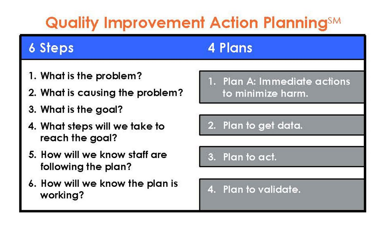 On improving healthcare quality and compliance on quality for Template for quality improvement plan