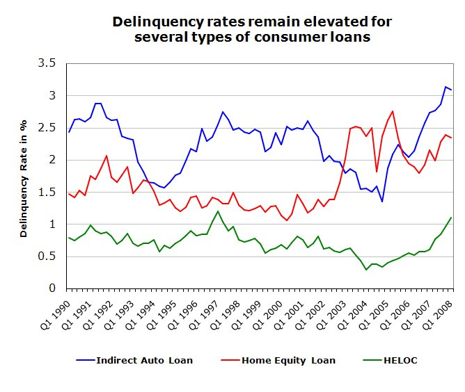 [Q1+2008+ABA+Consumer+Delinquency+Rate+Chart.bmp]