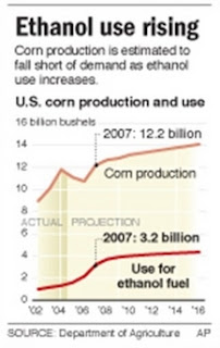 U.S. Corn Production and Use