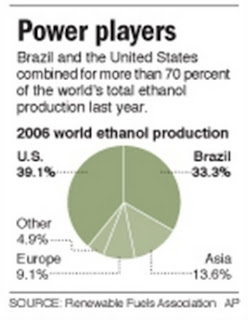 2006 World Ethanol Production.