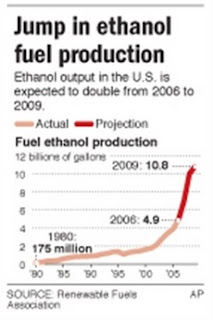 Ethanol Production in the USA.