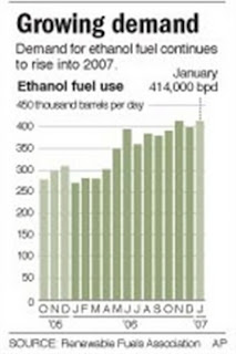 Ethanol demand per month in the USA.