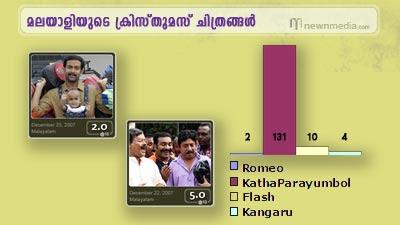 Christmas Releases in Malayalam: Romeo, KathaParayumpol, Flash, Kangaru