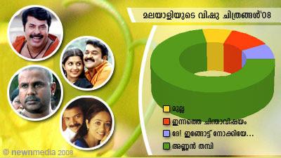 ChithraVishesham Poll: Best of Vishu Releases