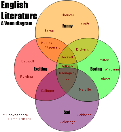 Near incoherent drivel: Poor poetry and Venn diagrams