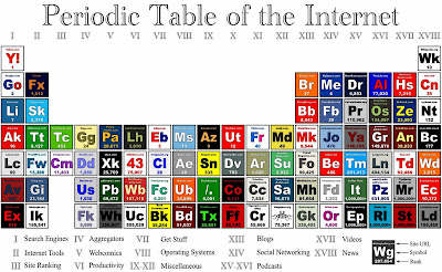 Creative and Cool Uses of the Periodic Table (27) 18