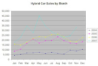 hybrid car sales 2004 to 2007
