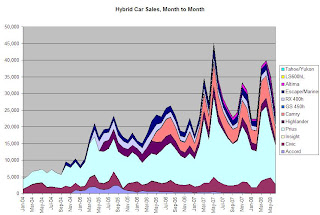 Hybrid Car Sales June 2008