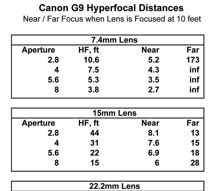 Light Description G9 Hyperfocal Chart