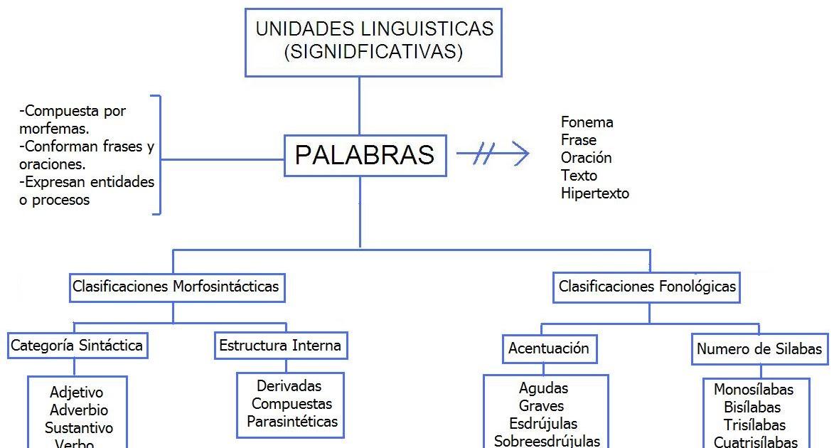 Fundamentos De Linguistica Puj Concepto Palabra