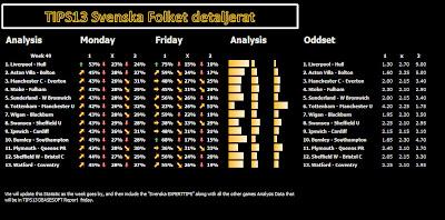 STRYKTIPSET 1X2 TIPS13 DBASESOFT Sports Statistical Soccer ... on