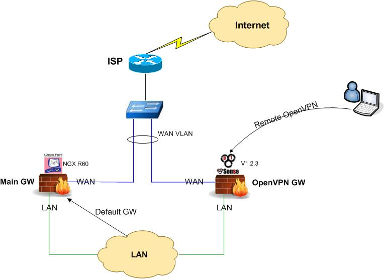 UNIX Systems Administration: Office remote VPN solution