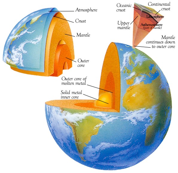 earth greenhouse diagram earth crust diagram geomorphology: internal structure of the earth
