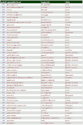 சாகித்ய அகாதமி விருது பெற்ற படைப்புக்கள்