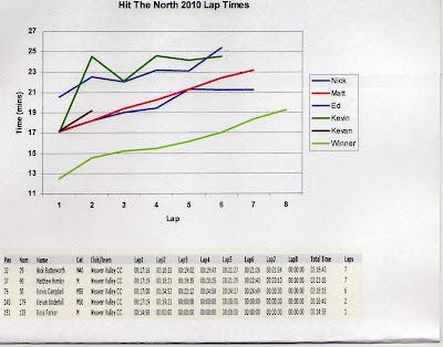 Hit the North mountain bike race