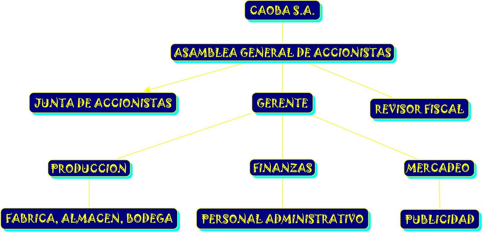MUEBLES CAOBA SA ORGANIGRAMA