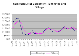 Semiconductor Equipment Bookings and Billings