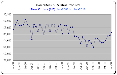 Durable Goods Report, Computers, New Orders for Jan-2010