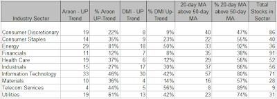 SP500 Statistics, week ending 06-06-2008