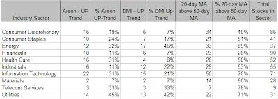 SP500 Statistics, week ending 06-13-2008