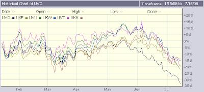 UltraLong-Russell-Growth-versus-Value-ETFs