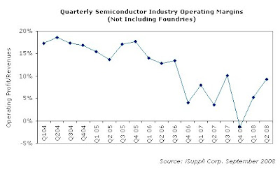 09-17-08 Semiconductor Industry Operating Profit