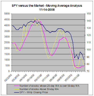 SPY versus market moving averages