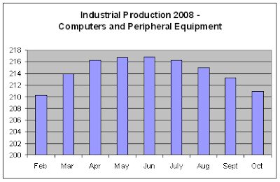 Industrial Production - Computers, 11-2008
