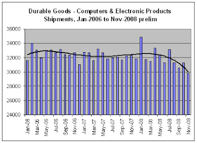 Computer & Electronic Products Shipments, Nov-2008 prelim