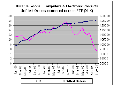 Computer & Electronic Products Unfilled Orders, Nov-2008 prelim