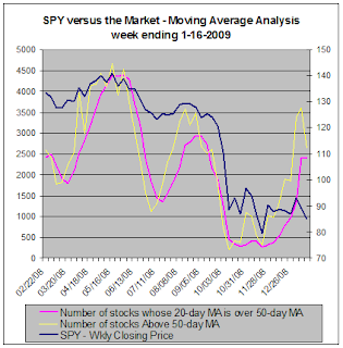 SPY versus the market - Moving Average Analysis, 1-16-2009