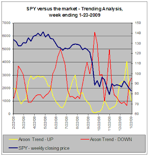 SPY versus the market - Trend Analysis, 1-23-2009