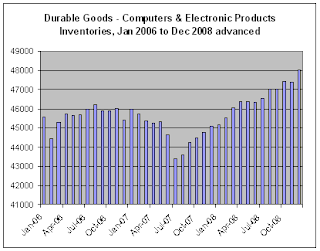advanced report Durable Inventories for Dec-08