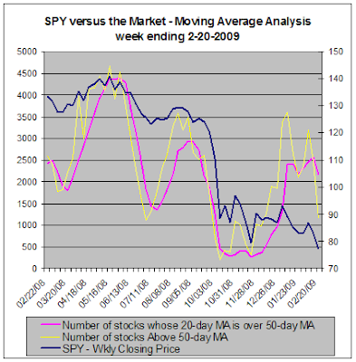 SPY versus the market - Moving Average Analysis, 02-20-2009