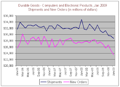 Durable Goods - Shipments and NewOrders, 02-26-2009