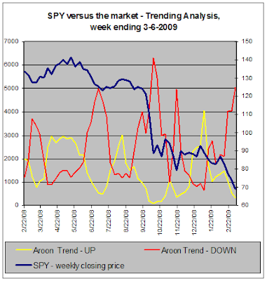 SPY versus the market - Trend Analysis, 03-06-2009