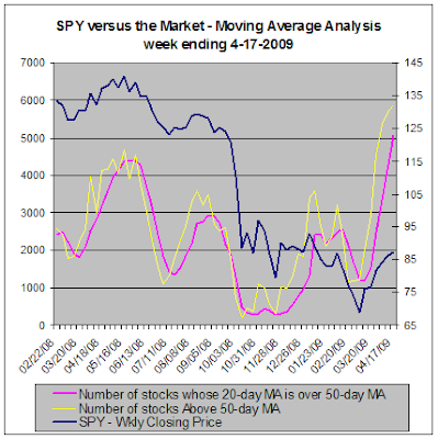 SPY versus the market - Moving Average Analysis, 04-17-2009