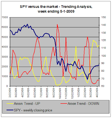 SPY versus the stock market, Trend Analysis, 05-01-2009