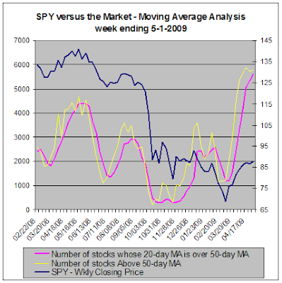SPY versus the stock market, Moving Average Analysis, 05-01-2009