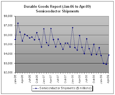 Semiconductor Shipments, Durable Goods Report - April 2009