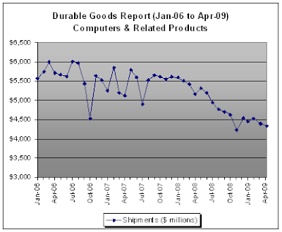 Computer Shipments, Durable Goods Report - April 2009