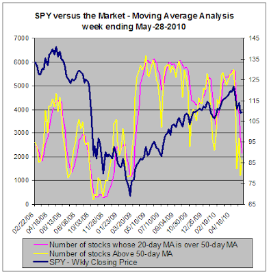 SPY versus the market, Moving Average Analysis, 05-28-2010
