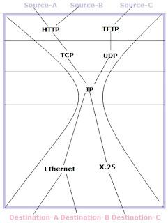 Sohail Akhtar: IP HourGlass Model