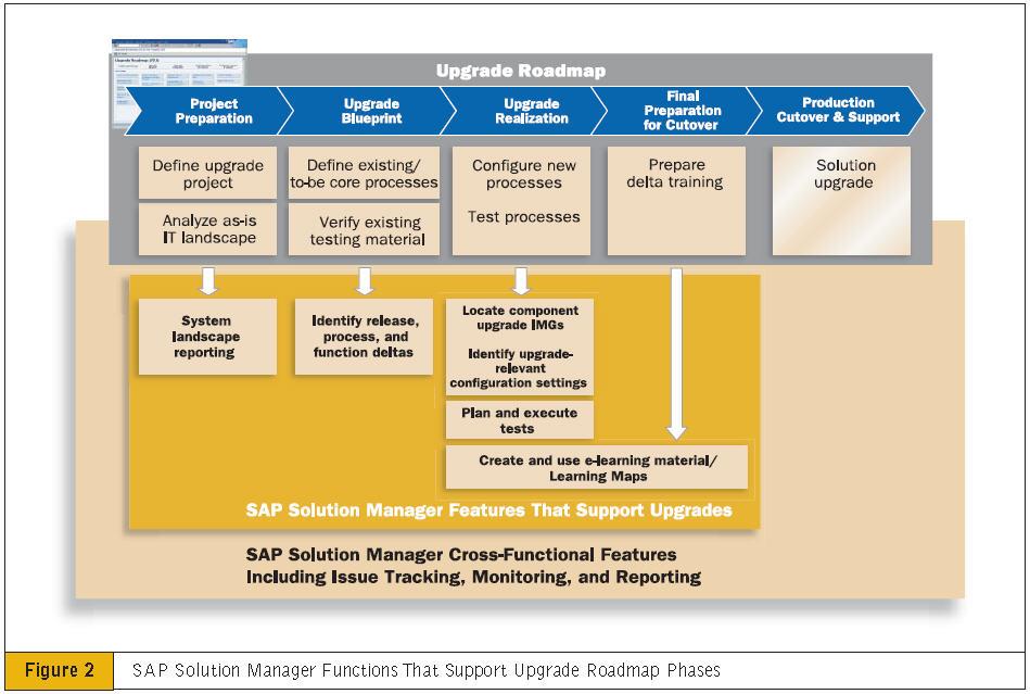 purwanto sap fi co amp ps consultant support upgrade sap erp landscape diagram