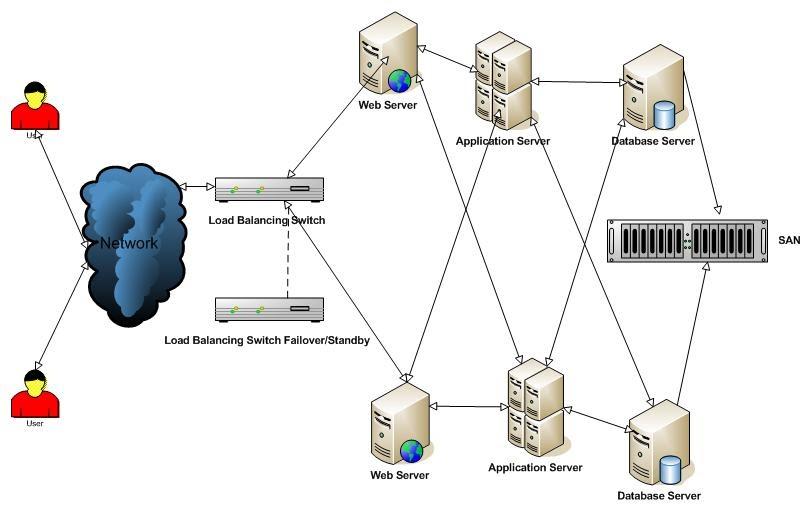 PSADMIN: Load Balancing Hardware Evaluation